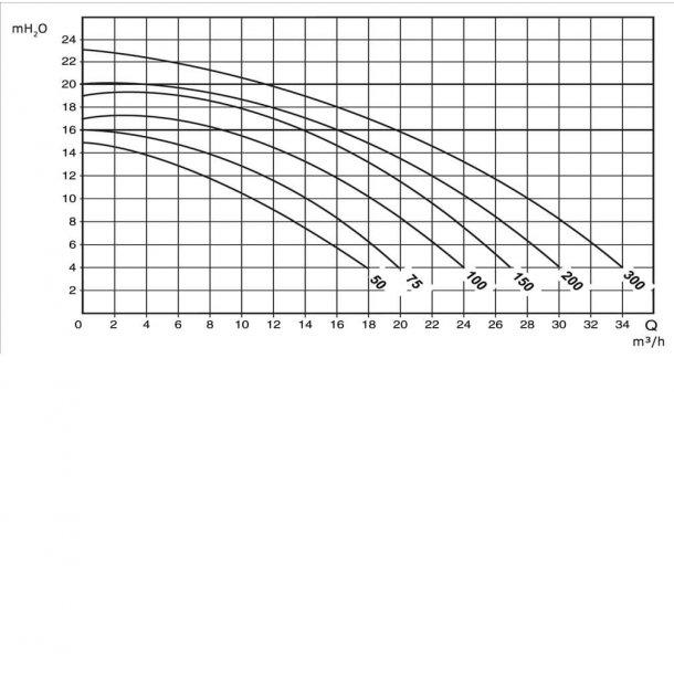 Pool pumpe Saci type Winner 230v fra 0,5 - 3 hk 0,75 kw/1,00 hk(7007682-100M)