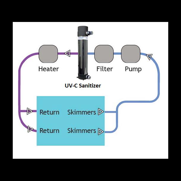 UV-C Desinfektion til Pool og Spa - Blue Lagoon