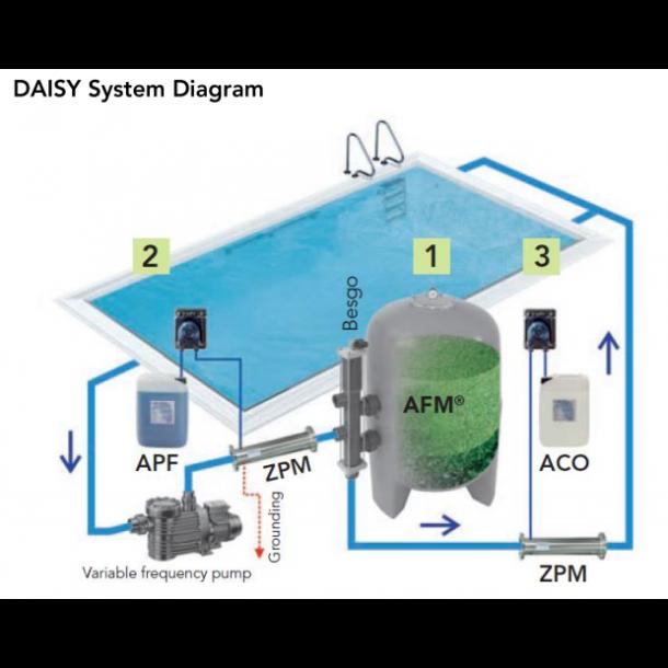 DA-Gen pool og kemistyring op til 90 m3