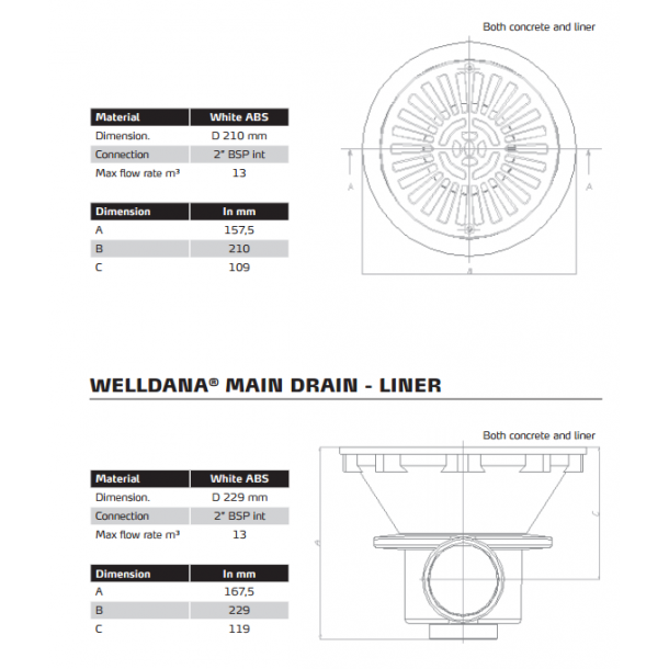 Bundudløb, Ø21 cm beton pools. max flow 13m³