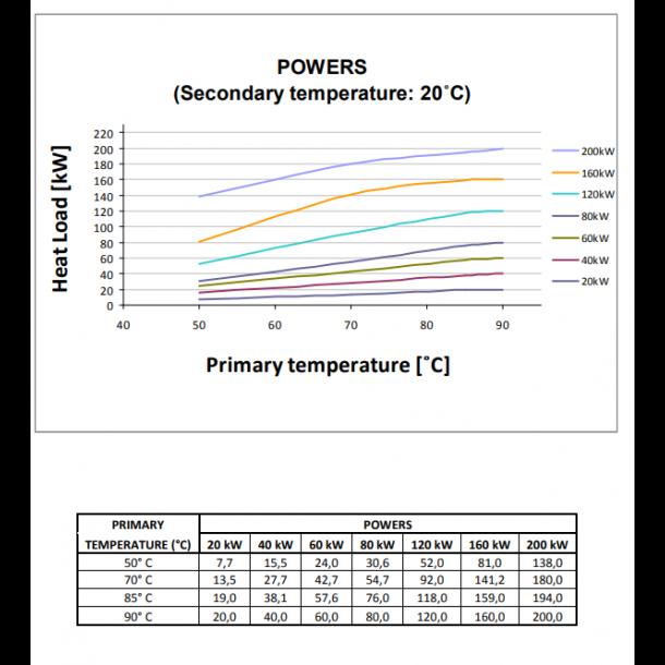 Varmeveksler - str. fra 20 til 200 kw